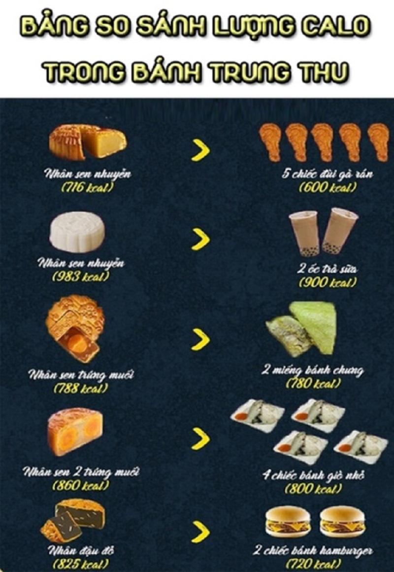 Một chiếc bánh trung thu có bao nhiêu calo? Ăn bánh trung thu nhiều có béo không?